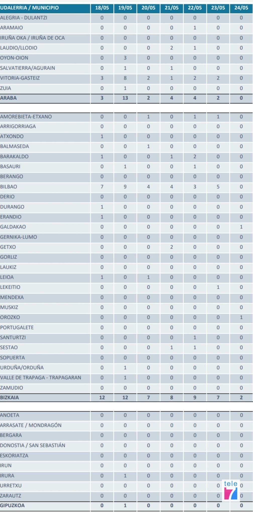 Datos covid19 Euskadi 25-05-20